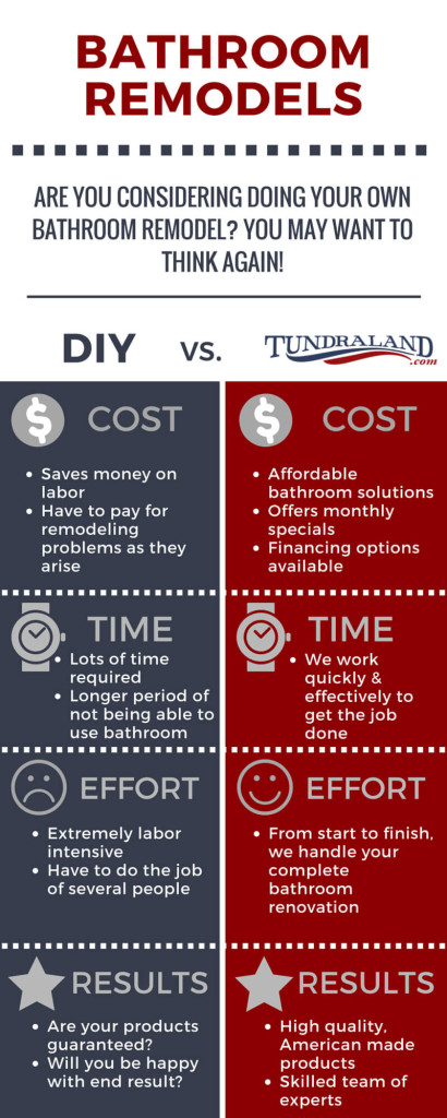 Bathroom Remodeling with Tundraland